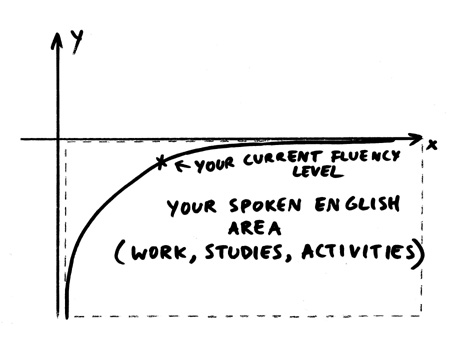 English Fluency Graph 2