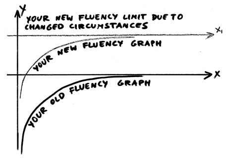 English Fluency Graph 3