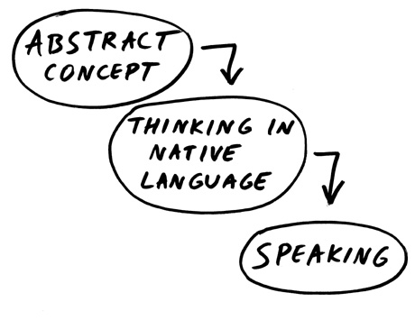 English Speech Process
