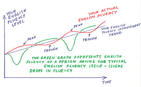 English fluency graph