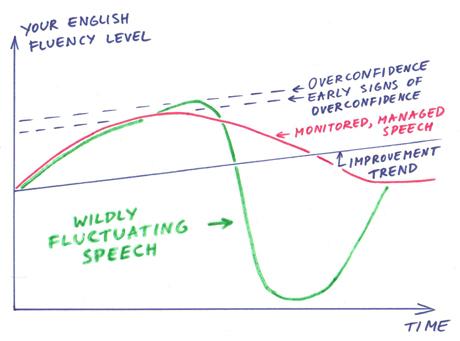 English fluency management