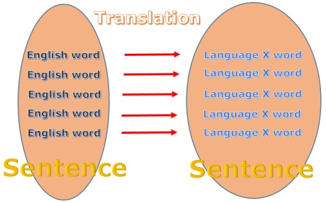 You Don T Have To Learn The Exact Meaning Of New English Words