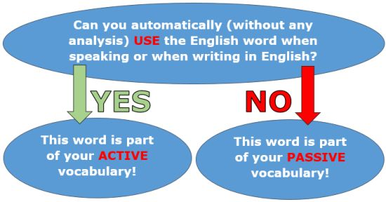 Active vs passive English vocabulary