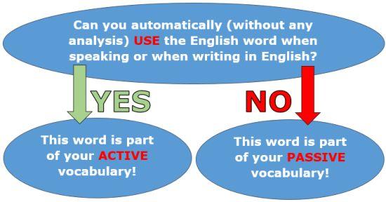 Active vs passive English vocabulary